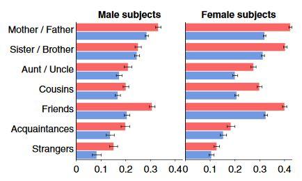 Indice di Toccabilità maschile e femminile