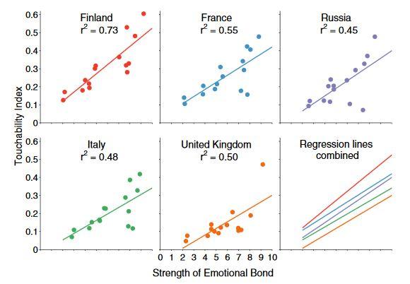 Indice di Toccabilità dei Paesi